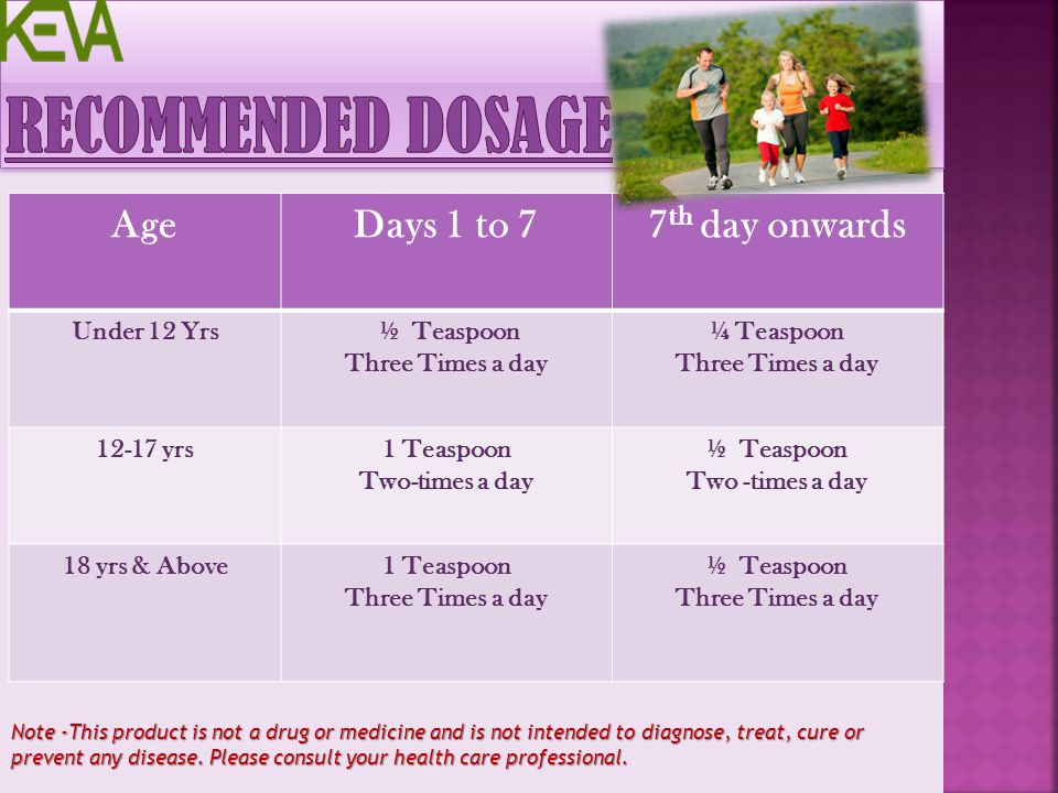 Recommended Dosage Age Days 1 to 7 7th day onwards Under 12 Yrs