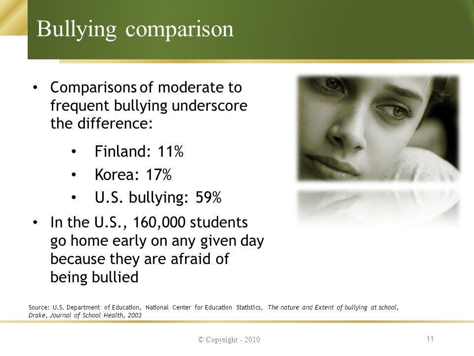 Bullying comparison Finland: 11% Korea: 17% U.S. bullying: 59%