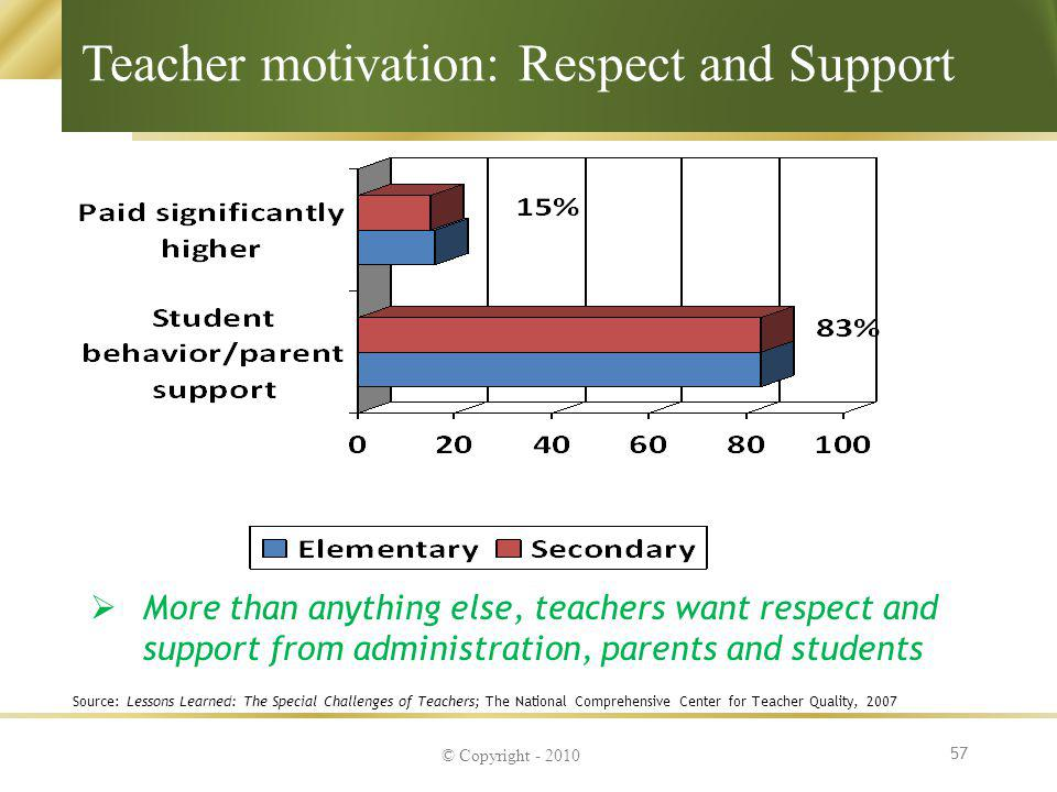 Teacher motivation: Respect and Support