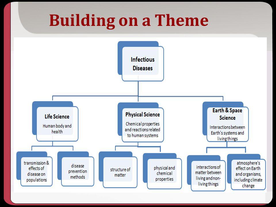Building on a Theme Key Points