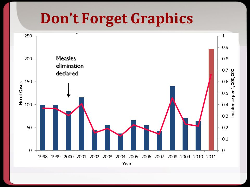 Don't Forget Graphics Key Points