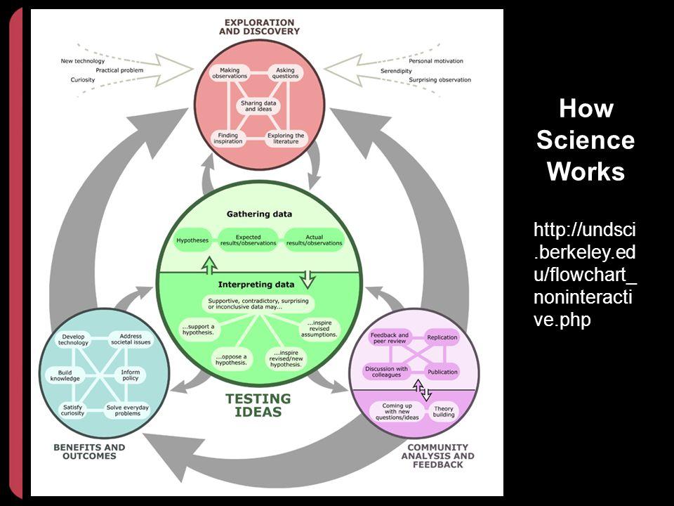 10/2013 How Science Works. http://undsci.berkeley.edu/flowchart_noninteractive.php. Key Points.