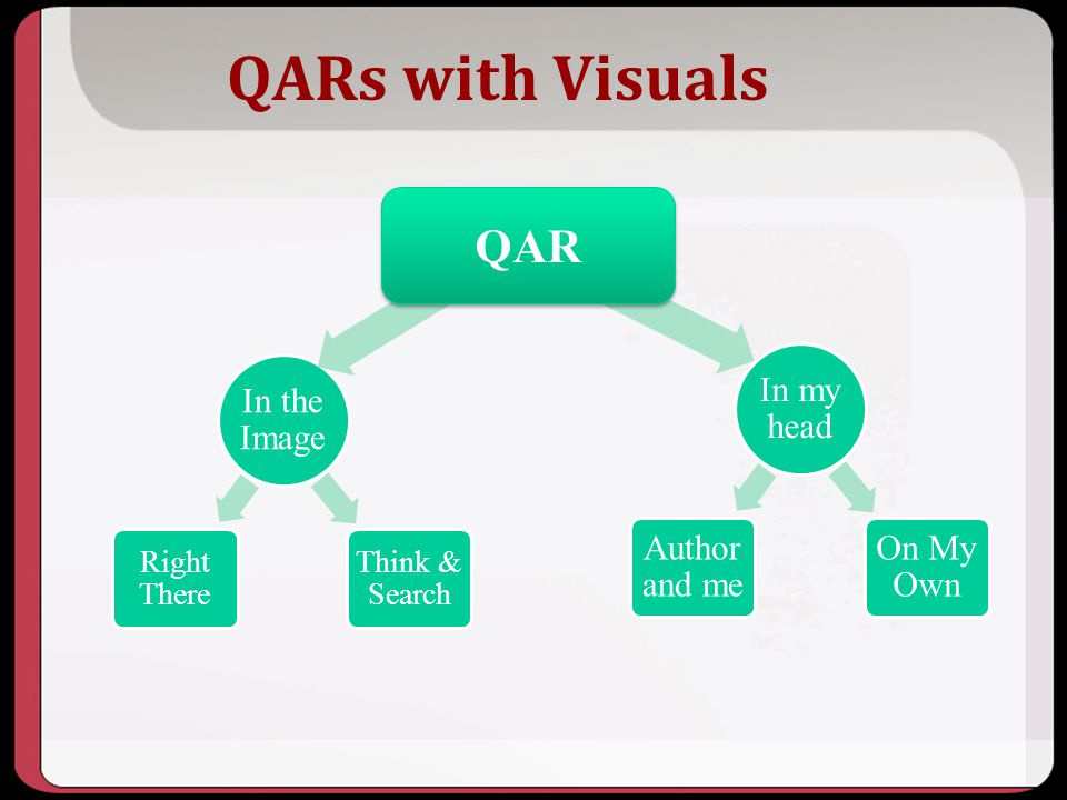QARs with Visuals QAR In the Image In my head Author and me On My Own
