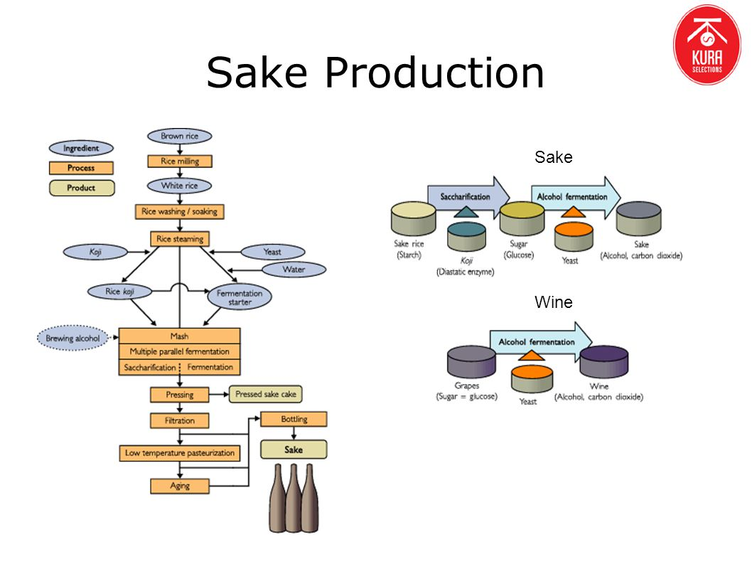 Sake Production Sake Wine