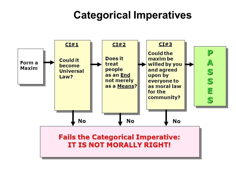 "three formulations of the categorical imperative essay Free essays essay about categorical imperative the first formulation of the categorical imperative is ""act only more about essay about categorical imperative."