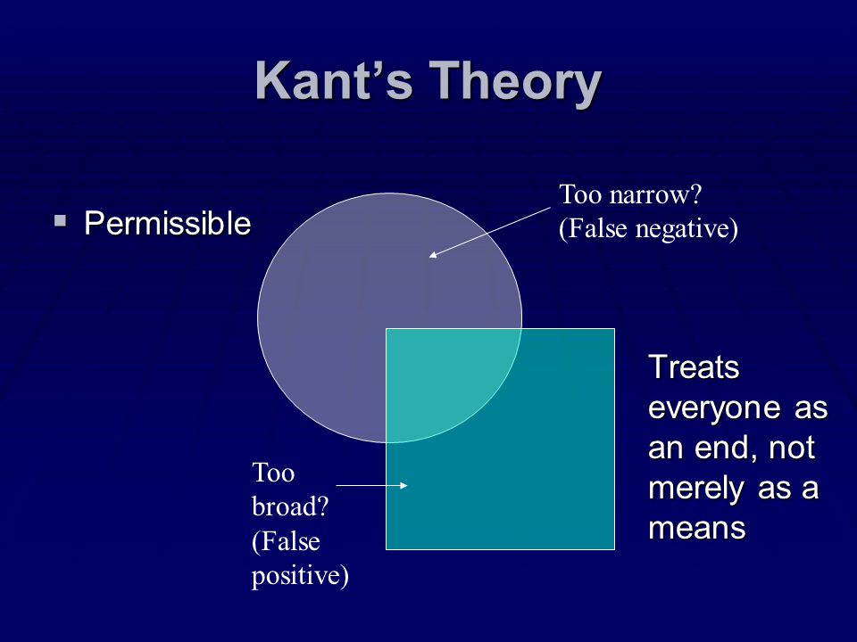 Kant's Theory Permissible