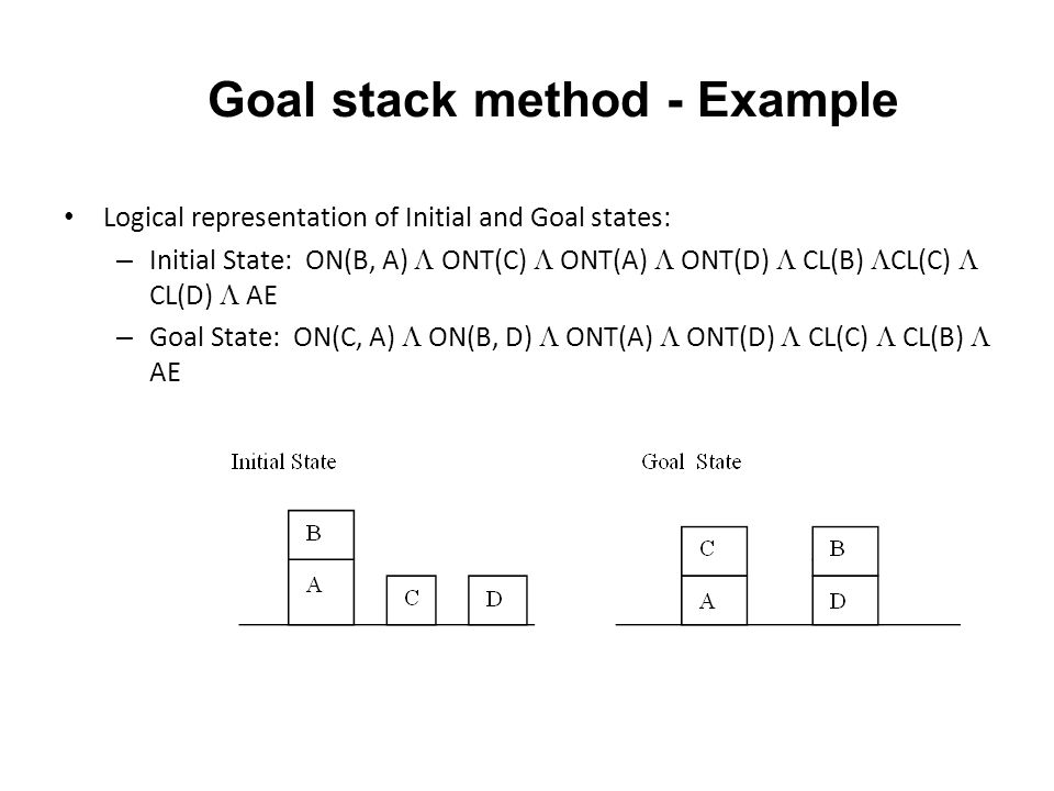 Goal stack method - Example