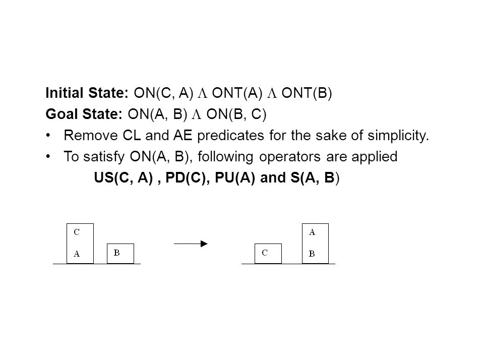 Initial State: ON(C, A)  ONT(A)  ONT(B)