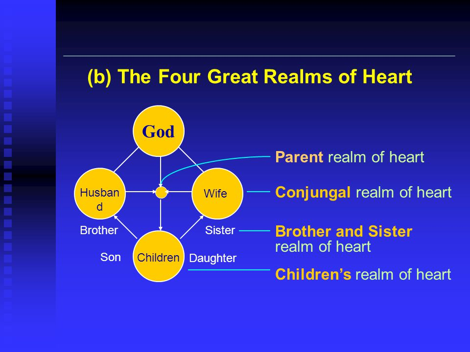 (b) The Four Great Realms of Heart