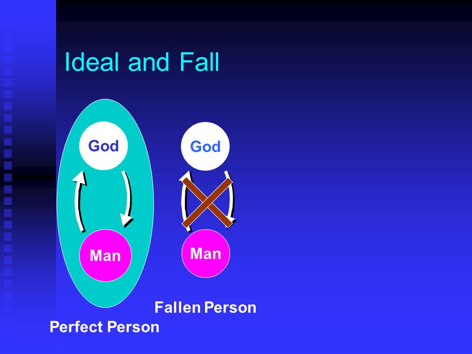 Ideal and Fall God God Man Man Fallen Person Perfect Person