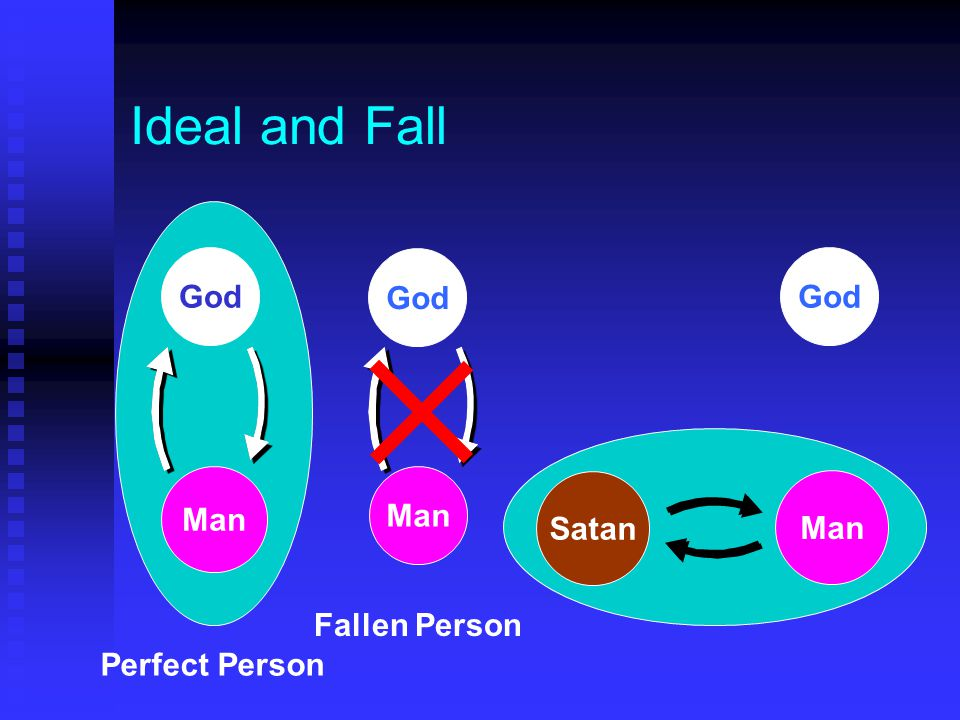 Ideal and Fall God God God Man Man Satan Man Fallen Person