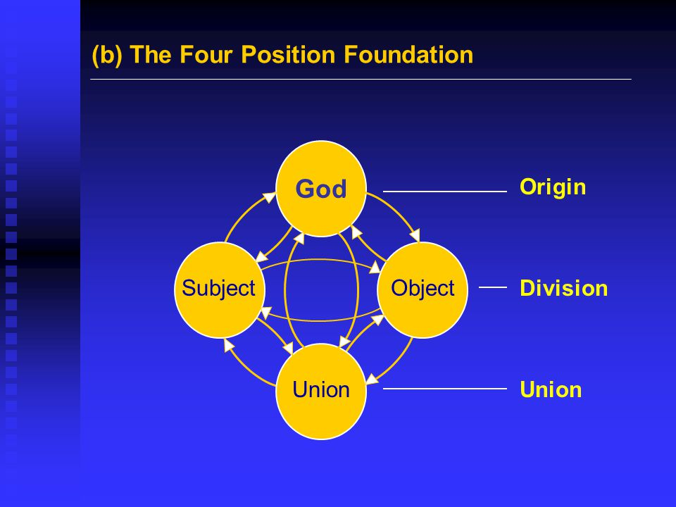 God (b) The Four Position Foundation Origin Division Union Subject