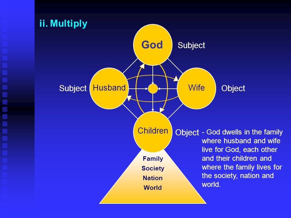 God ii. Multiply Subject Subject Husband Wife Object Children Object