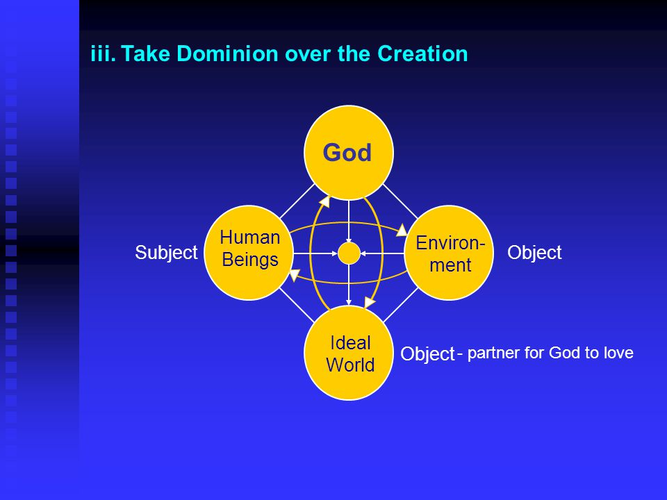 God iii. Take Dominion over the Creation Human Beings Environ-ment