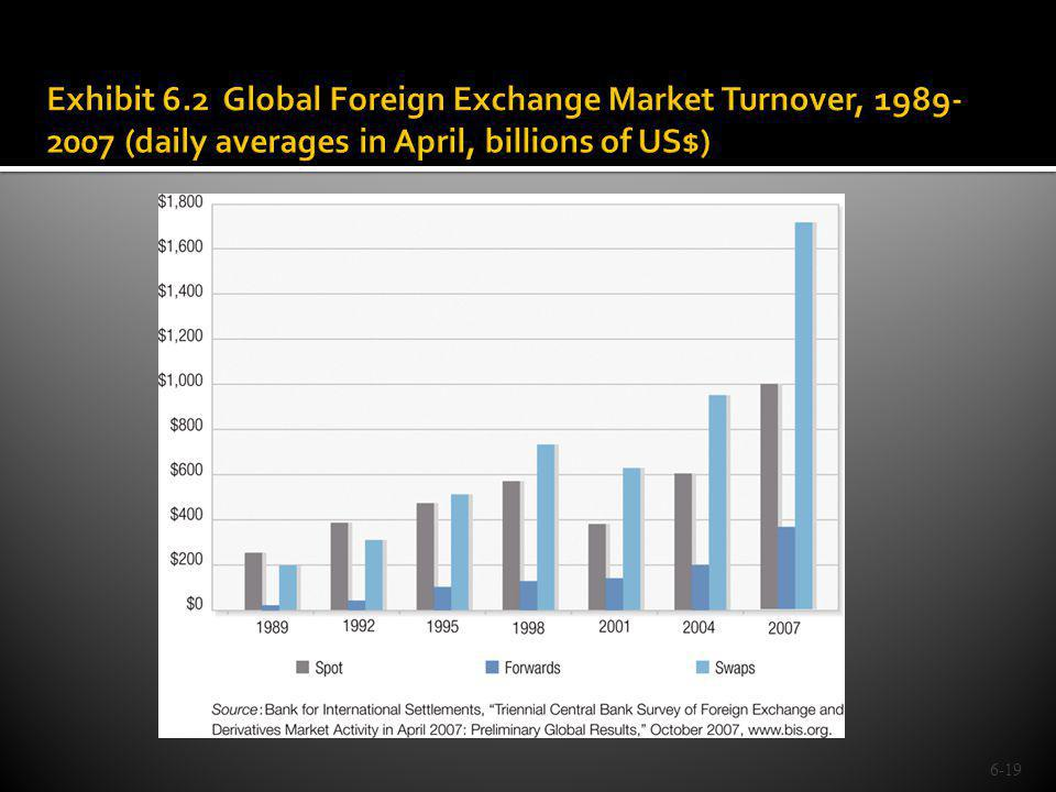 Exhibit 6.2 Global Foreign Exchange Market Turnover, 1989-2007 (daily averages in April, billions of US$)
