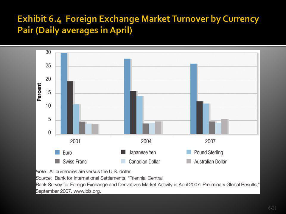 Exhibit 6.4 Foreign Exchange Market Turnover by Currency Pair (Daily averages in April)