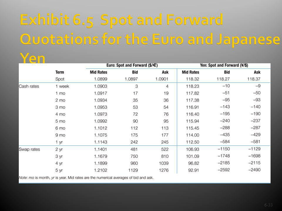 Exhibit 6.5 Spot and Forward Quotations for the Euro and Japanese Yen