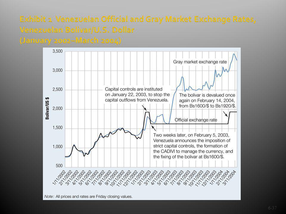 Exhibit 1 Venezuelan Official and Gray Market Exchange Rates, Venezuelan Bolivar/U.S.