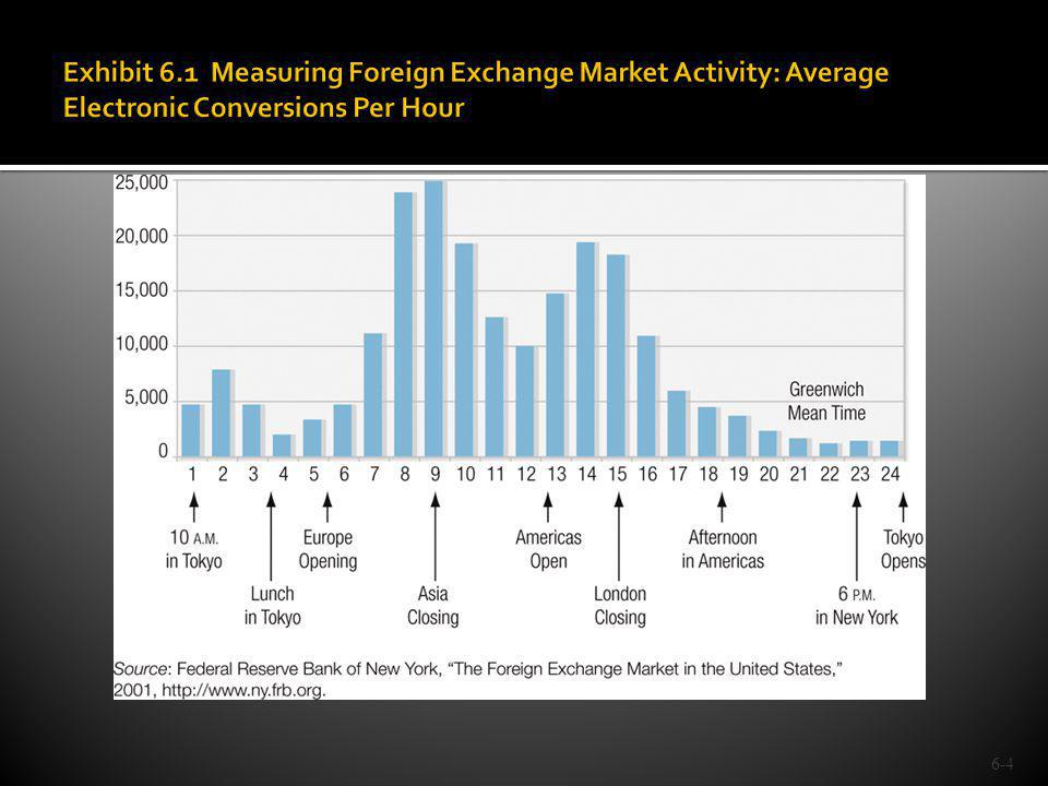 Exhibit 6.1 Measuring Foreign Exchange Market Activity: Average Electronic Conversions Per Hour