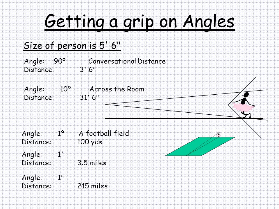 Getting a grip on Angles