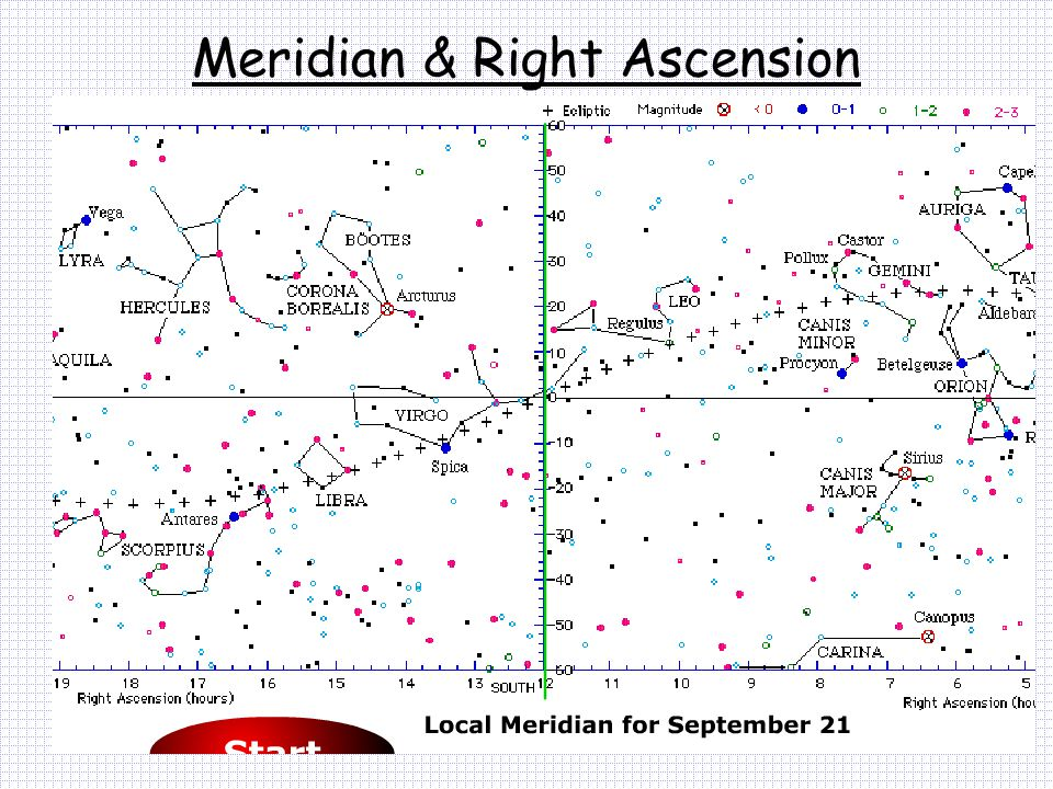 Meridian & Right Ascension