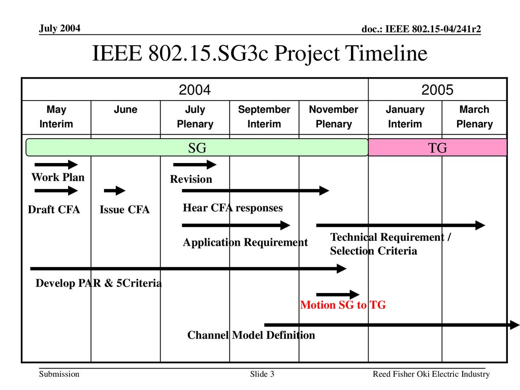 IEEE SG3c Project Timeline