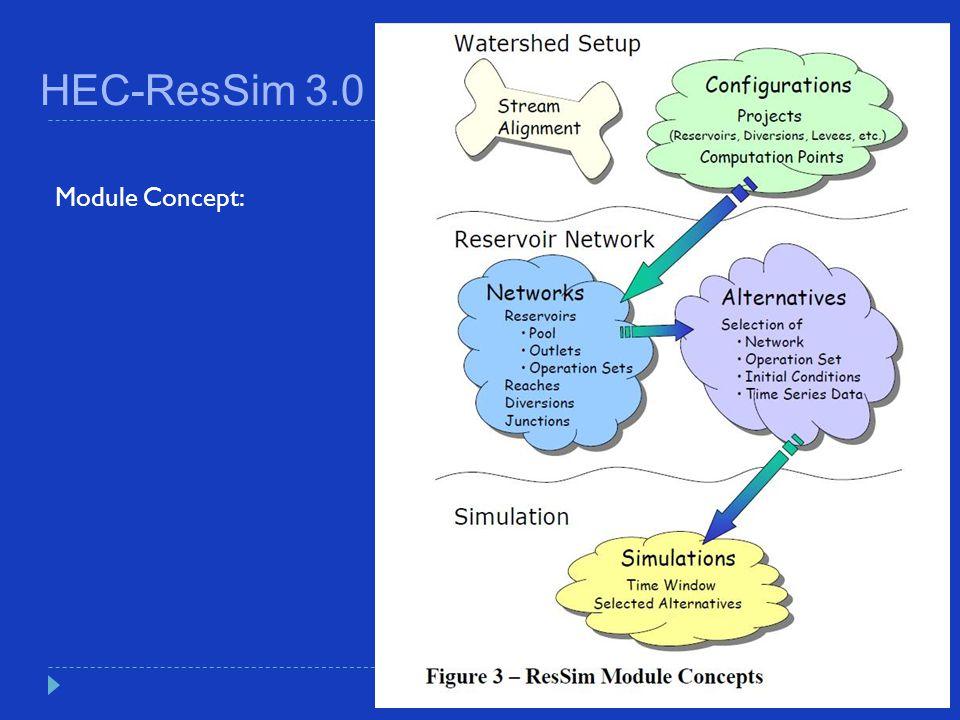 HEC-ResSim 3.0 Module Concept: