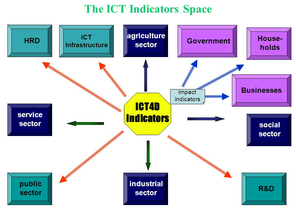 The ICT Indicators Space