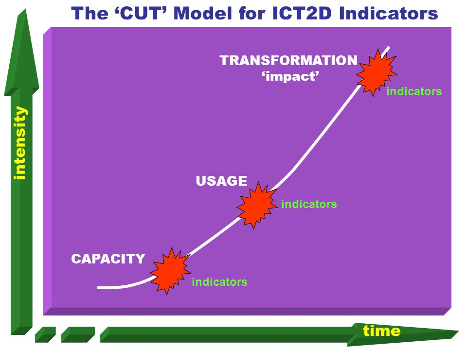 The 'CUT' Model for ICT2D Indicators