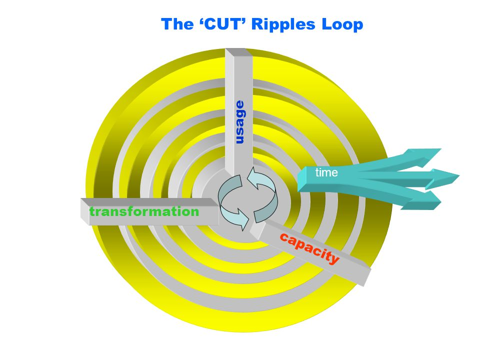 The 'CUT' Ripples Loop capacity usage transformation time