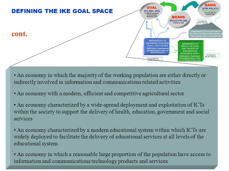 cont. DEFINING THE IKE GOAL SPACE