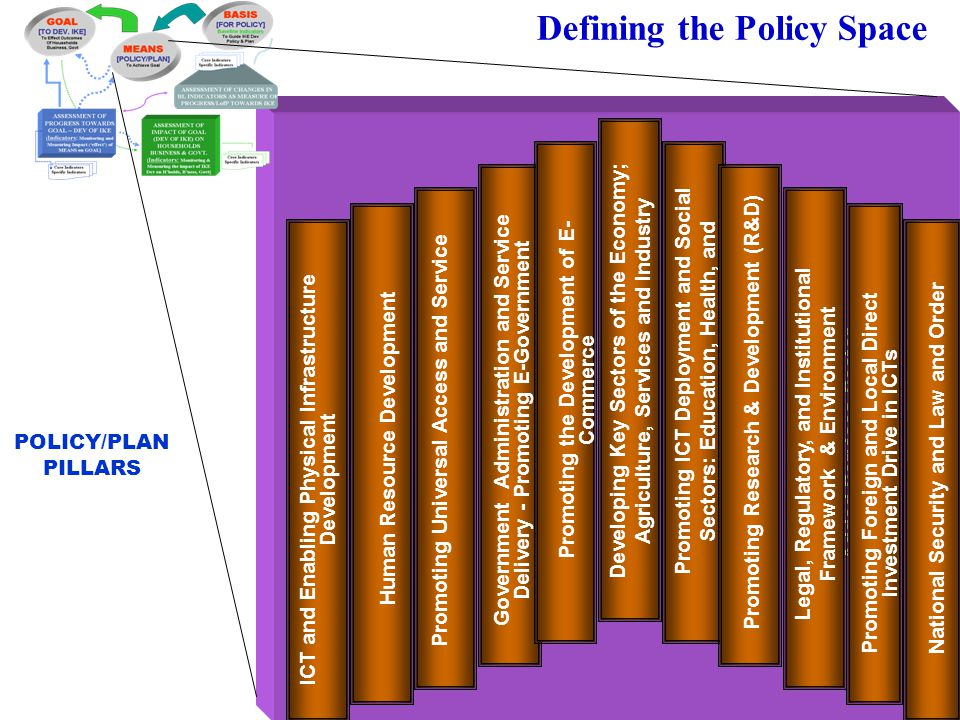 Defining the Policy Space