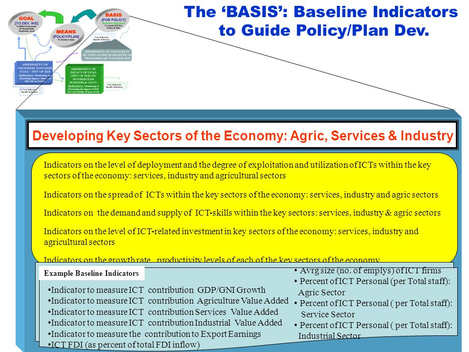 The 'BASIS': Baseline Indicators to Guide Policy/Plan Dev.