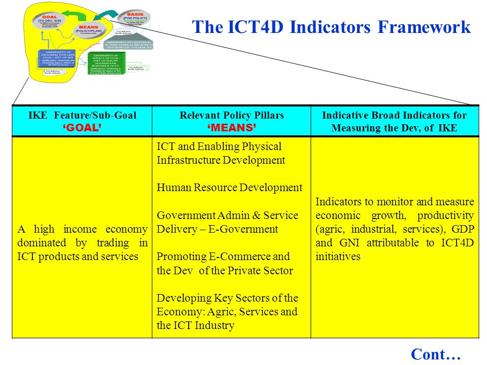 The ICT4D Indicators Framework
