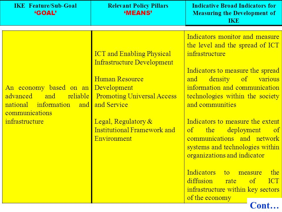 IKE Feature/Sub-Goal 'GOAL' Relevant Policy Pillars. 'MEANS' Indicative Broad Indicators for Measuring the Development of IKE.