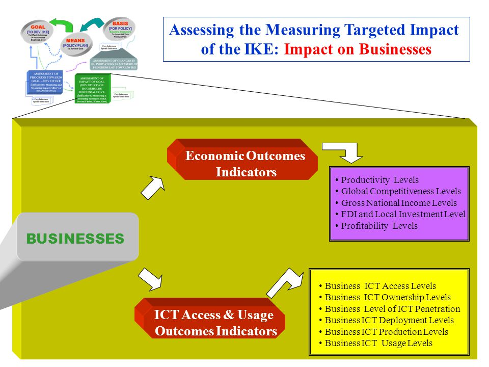 Assessing the Measuring Targeted Impact