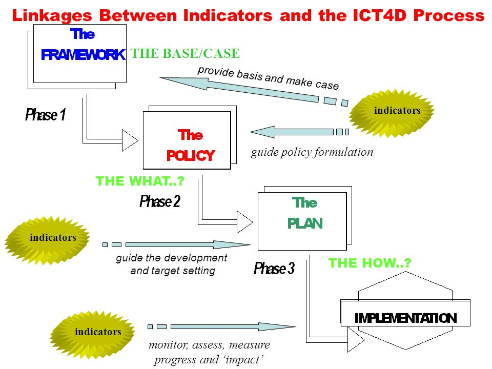 Linkages Between Indicators and the ICT4D Process