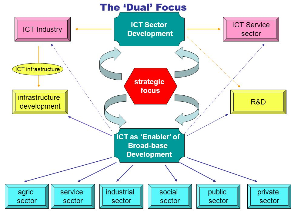 The 'Dual' Focus ICT Sector Development ICT Industry ICT Service