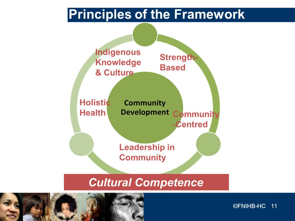 Principles of the Framework