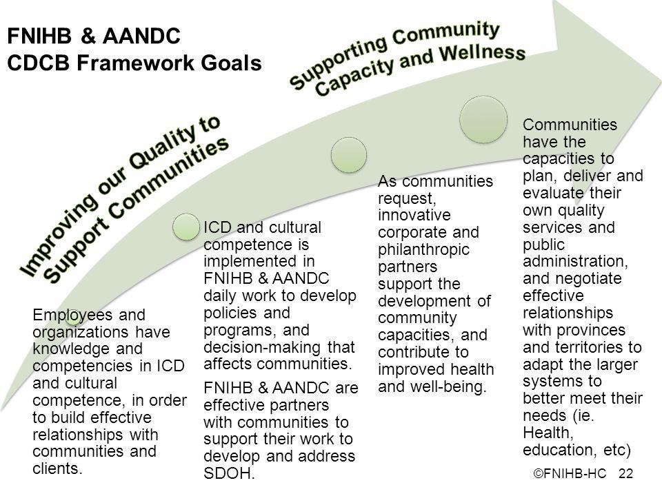 FNIHB & AANDC CDCB Framework Goals