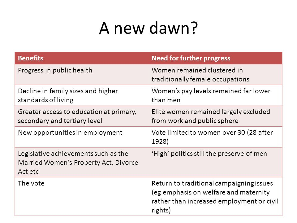 A new dawn Benefits Need for further progress
