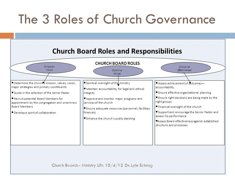 The 3 Roles of Church Governance