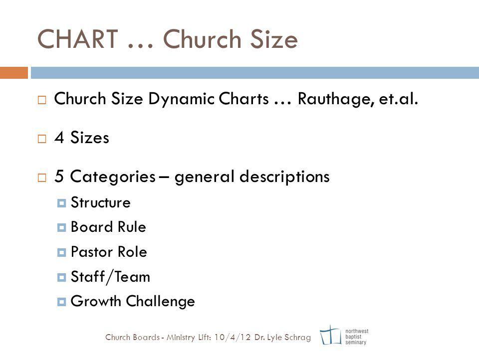 CHART … Church Size Church Size Dynamic Charts … Rauthage, et.al.