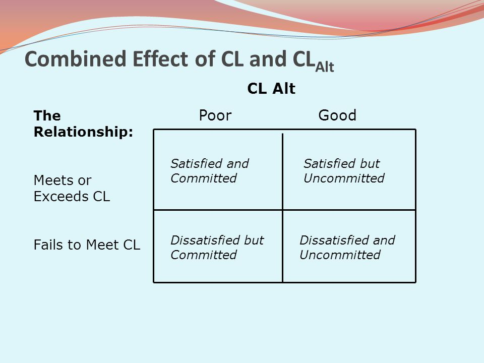 Combined Effect of CL and CLAlt
