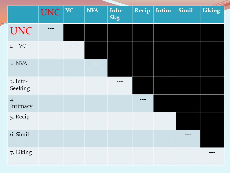 UNC VC NVA Info-Skg Recip Intim Simil Liking --- 2. NVA