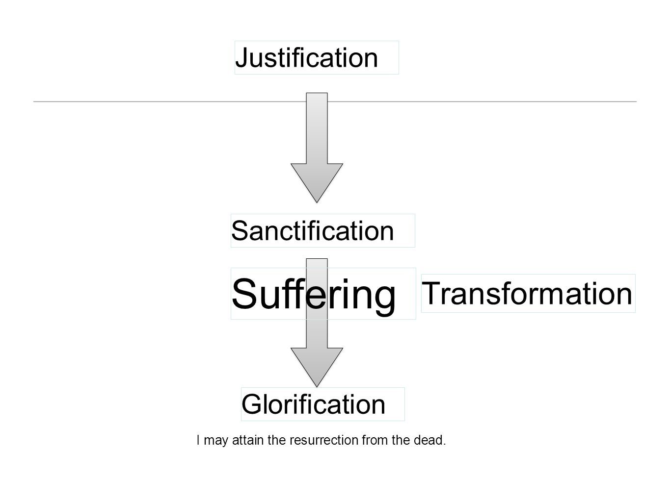 Suffering Transformation Justification Sanctification Glorification