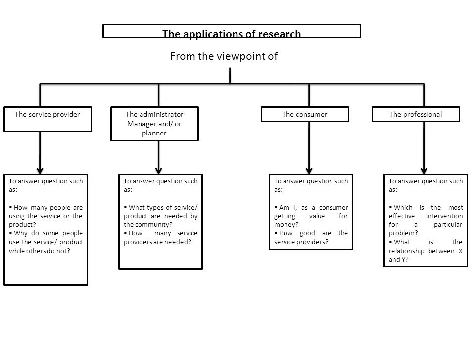 The applications of research