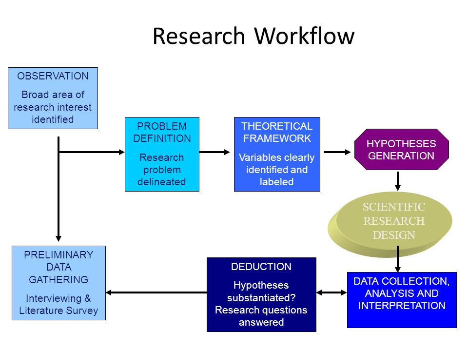 Research Workflow SCIENTIFIC RESEARCH DESIGN OBSERVATION