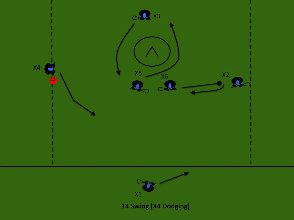 X3 X4 X5 X6 X2 X1 14 Swing (X4 Dodging)
