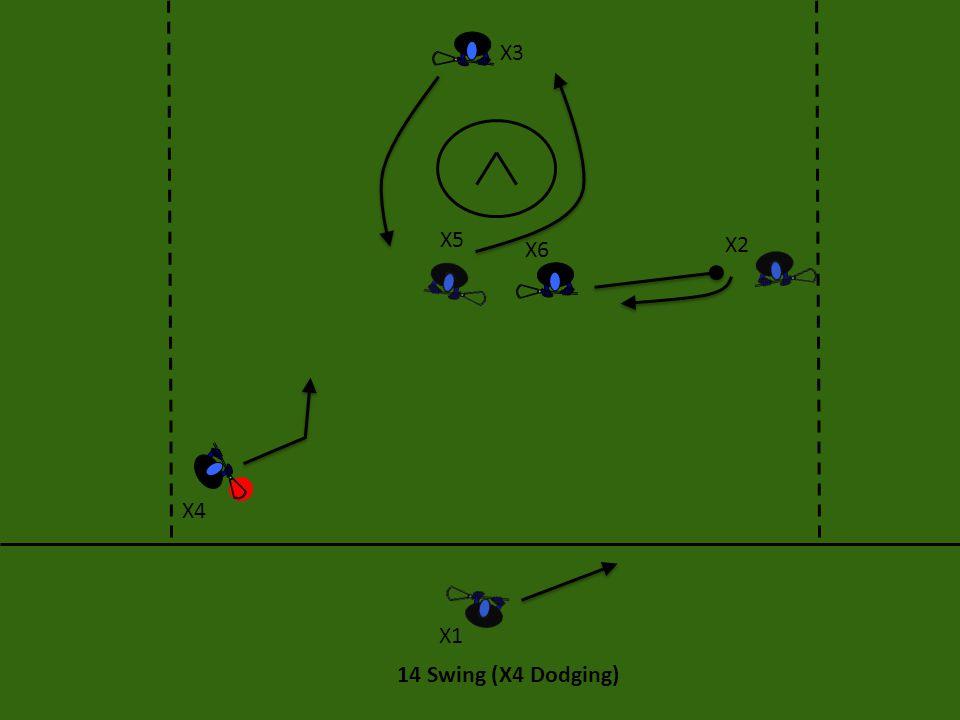 X3 X5 X6 X2 X4 X1 14 Swing (X4 Dodging)